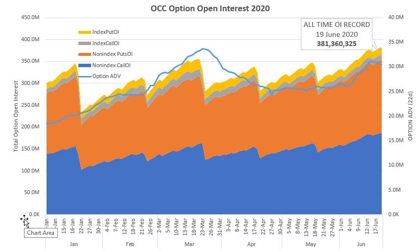 Option Flow: The Hidden Active Market Place