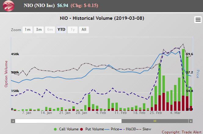 NIO: Makes Tesla Look Sane By Comparison
